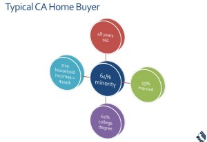Who Is The Typical California Home Buyer?
