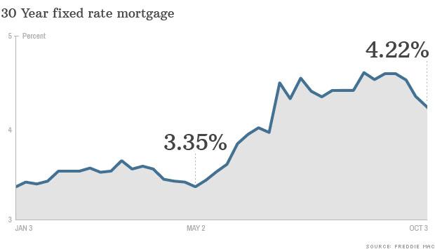 CNN Money- Rates Drop Again – Oct 3, 2013