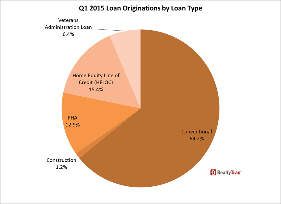 Q1-2015-loan-originations-by-type