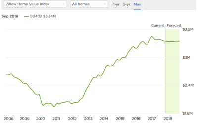 The latest from Zillow: North of Montana's a great place to be a buyer OR a seller