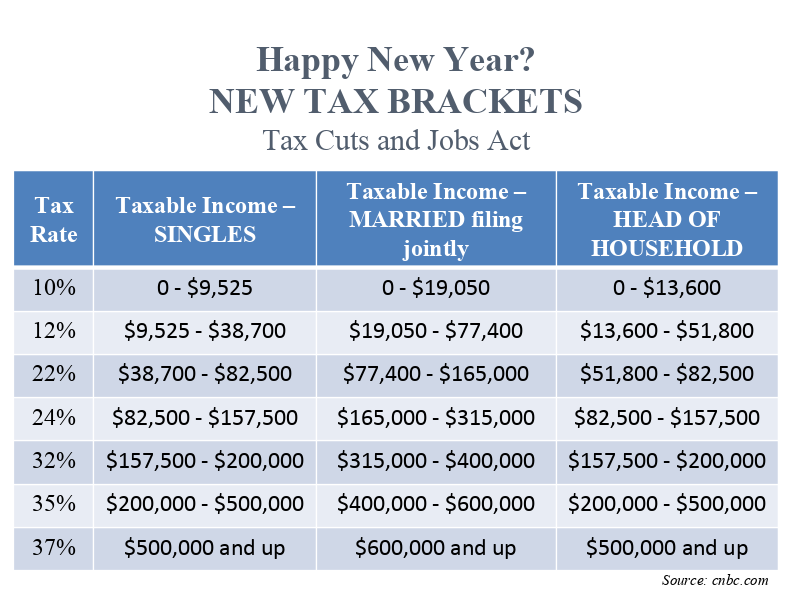 In Case You Missed It: The New Tax Laws