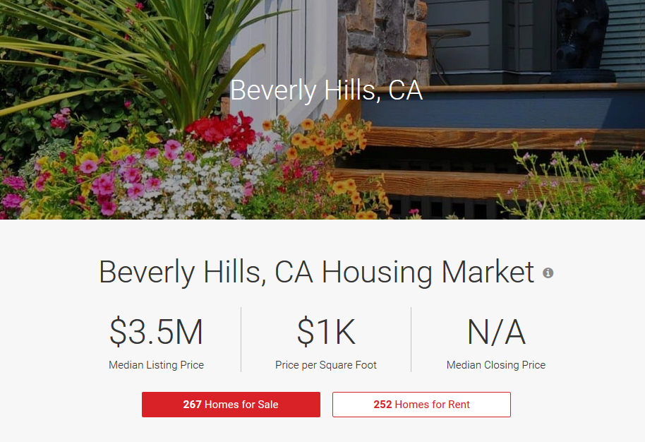 Beverly Hills Housing Market & Real Estate Trends